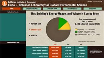 University Energy Management Solutions