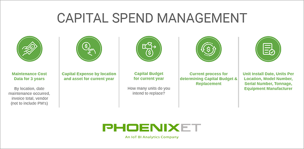 captial spend management