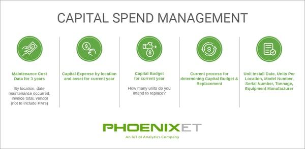 captial spend management